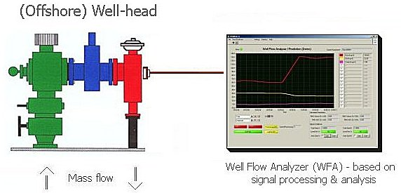 Well Flow Analyser (WFA) system